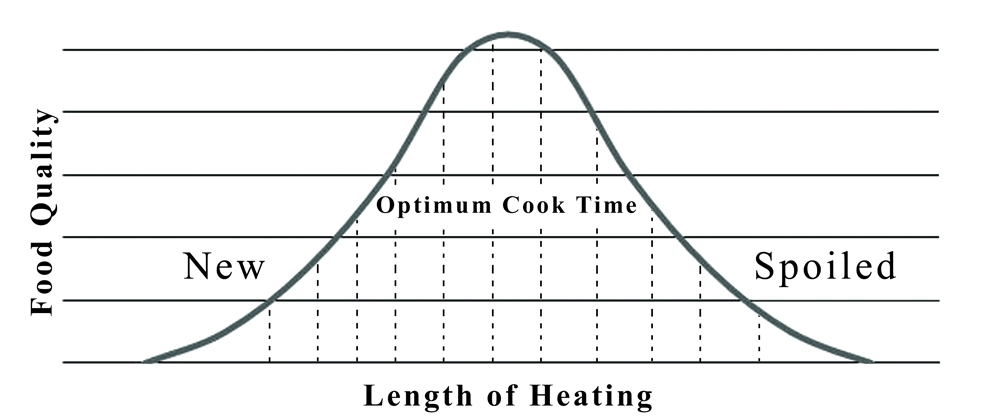 Improve Quality of Food by increasing Optimum Cooking Time
